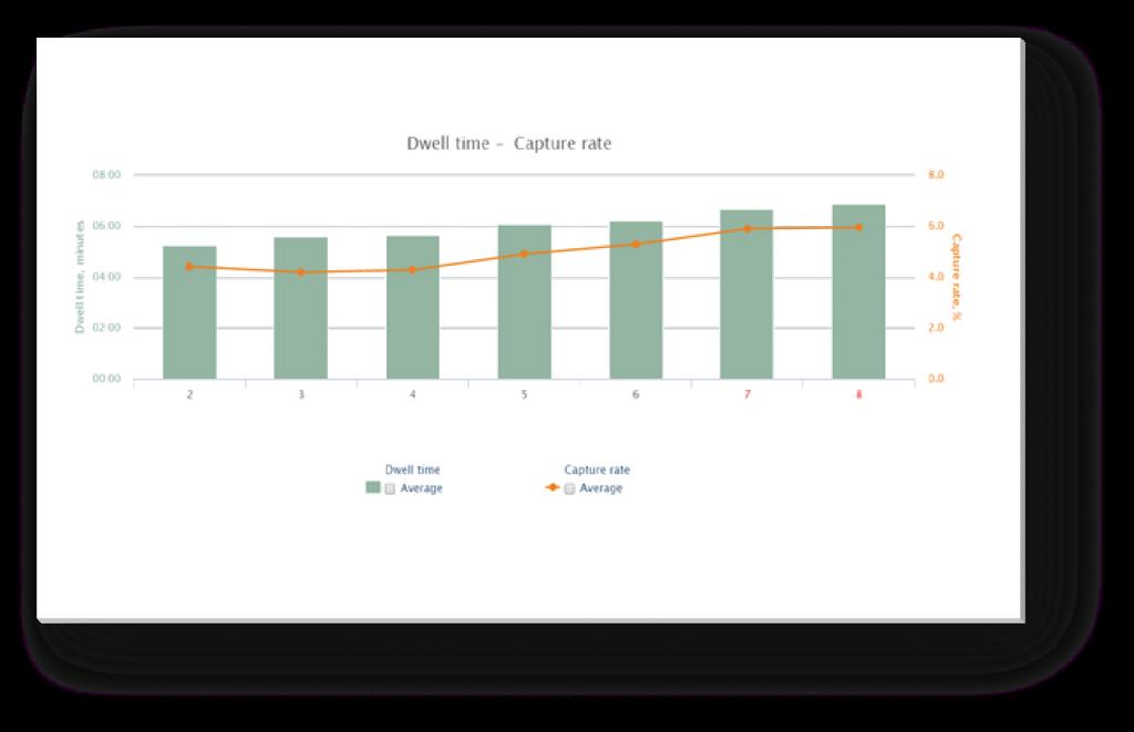 Increasing staff performance